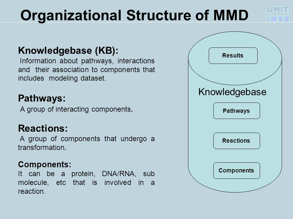 I M S B Knowledgebase (KB): Information about pathways, interactions and their association to components that includes modeling dataset. Pathways: A g