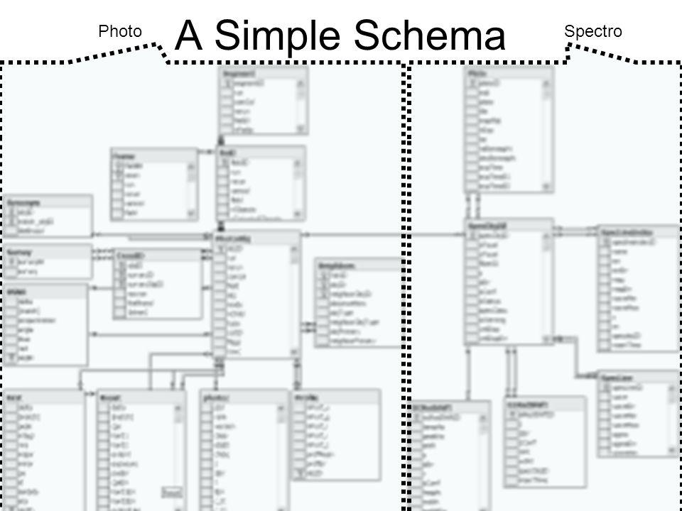 A Simple Schema PhotoSpectro