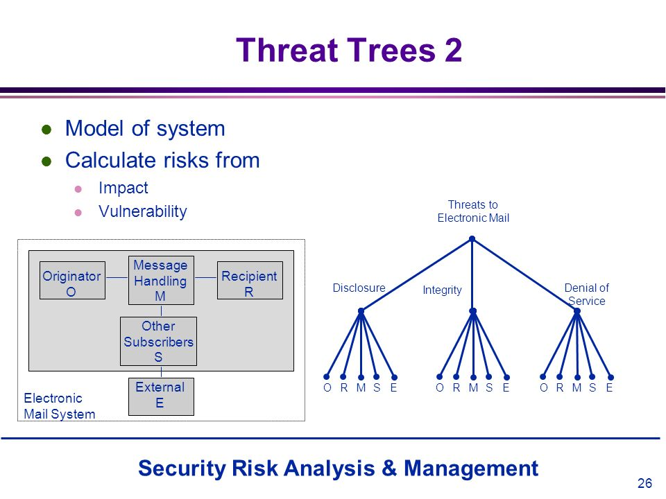 Security Risk Analysis & Management 26 Threat Trees 2 l Model of system l Calculate risks from l Impact l Vulnerability Originator O Disclosure Messag