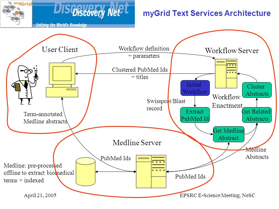 April 21, 2005EPSRC E-Science Meeting, NeSC myGrid Text Services Architecture User Client Medline Server Swissprot/Blast record Workflow Server Workflow Enactment Extract PubMed Id Get Medline Abstract Initial Workflow Cluster Abstracts Get Related Abstracts Medline: pre-processed offline to extract biomedical terms + indexed Workflow definition + parameters Clustered PubMed Ids + titles PubMed Ids Term-annotated Medline abstracts Medline Abstracts