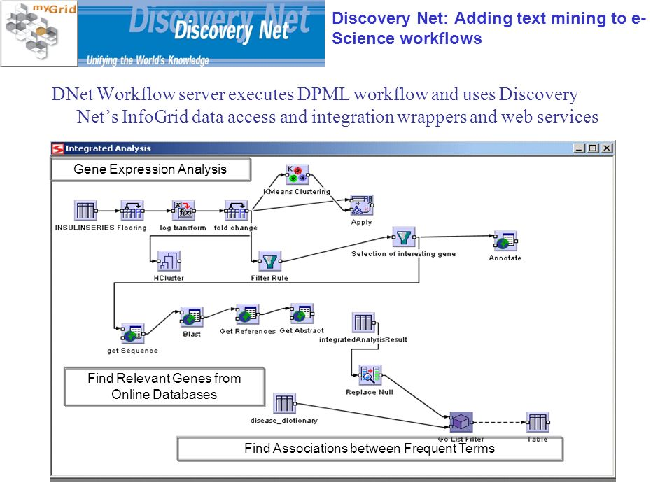 April 21, 2005EPSRC E-Science Meeting, NeSC Find Relevant Genes from Online Databases Find Associations between Frequent Terms Gene Expression Analysis Discovery Net: Adding text mining to e- Science workflows DNet Workflow server executes DPML workflow and uses Discovery Nets InfoGrid data access and integration wrappers and web services