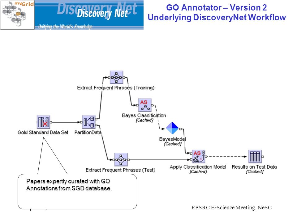 April 21, 2005EPSRC E-Science Meeting, NeSC GO Annotator – Version 2 Underlying DiscoveryNet Workflow Papers expertly curated with GO Annotations from SGD database.