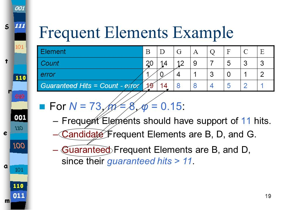 19 Frequent Elements Example For N = 73, m = 8, φ = 0.15: –Frequent Elements should have support of 11 hits. –Candidate Frequent Elements are B, D, an