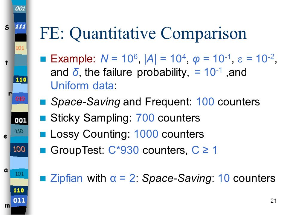 21 Example: N = 10 6, |A| = 10 4, φ = 10 -1, = 10 -2, and δ, the failure probability, = 10 -1,and Uniform data: Space-Saving and Frequent: 100 counter