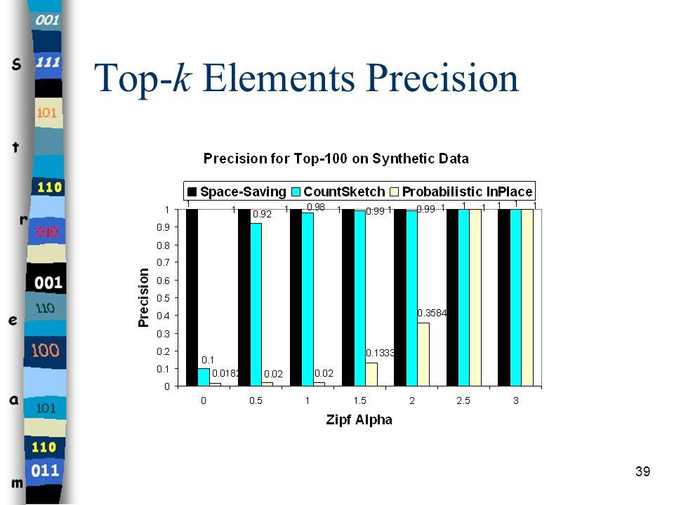 39 Top-k Elements Precision