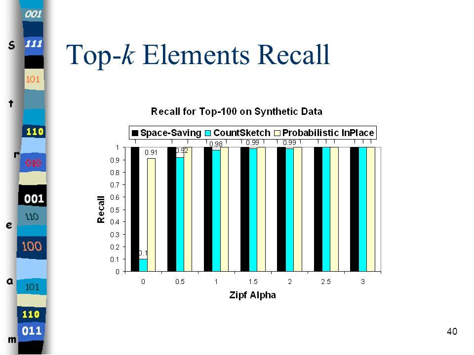 40 Top-k Elements Recall