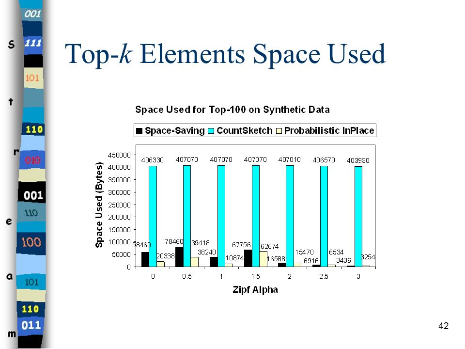 42 Top-k Elements Space Used