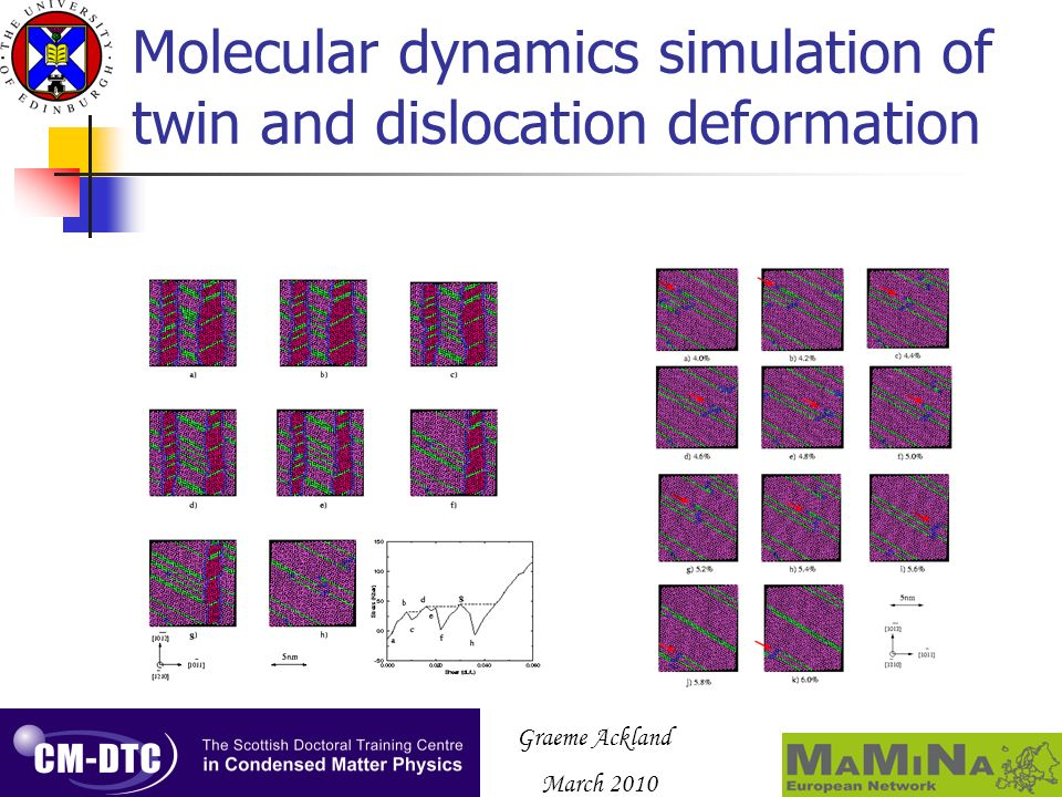 Graeme Ackland March 2010 Molecular dynamics simulation of twin and dislocation deformation