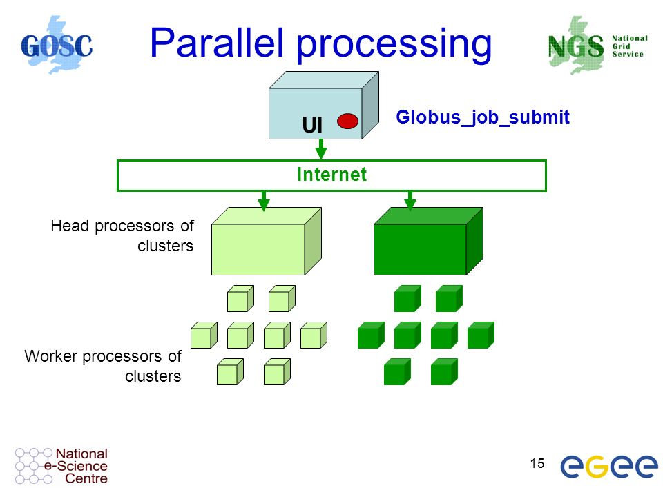 15 Parallel processing UI Internet Head processors of clusters Worker processors of clusters Globus_job_submit
