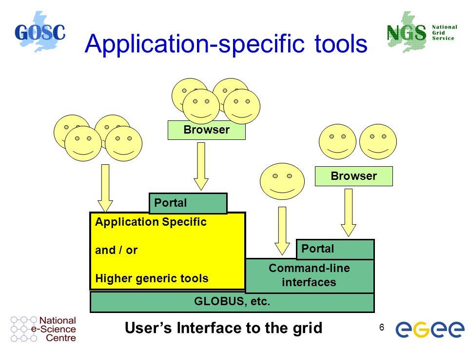 6 Application-specific tools GLOBUS, etc.