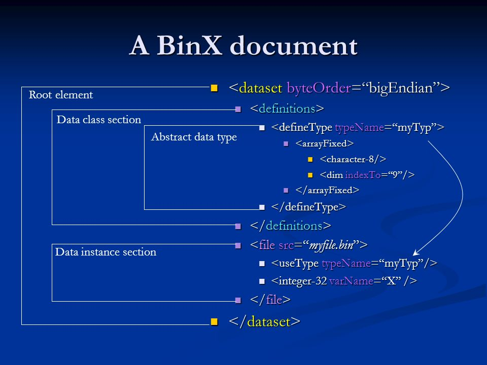 A BinX document Root element Data class section Data instance section Abstract data type