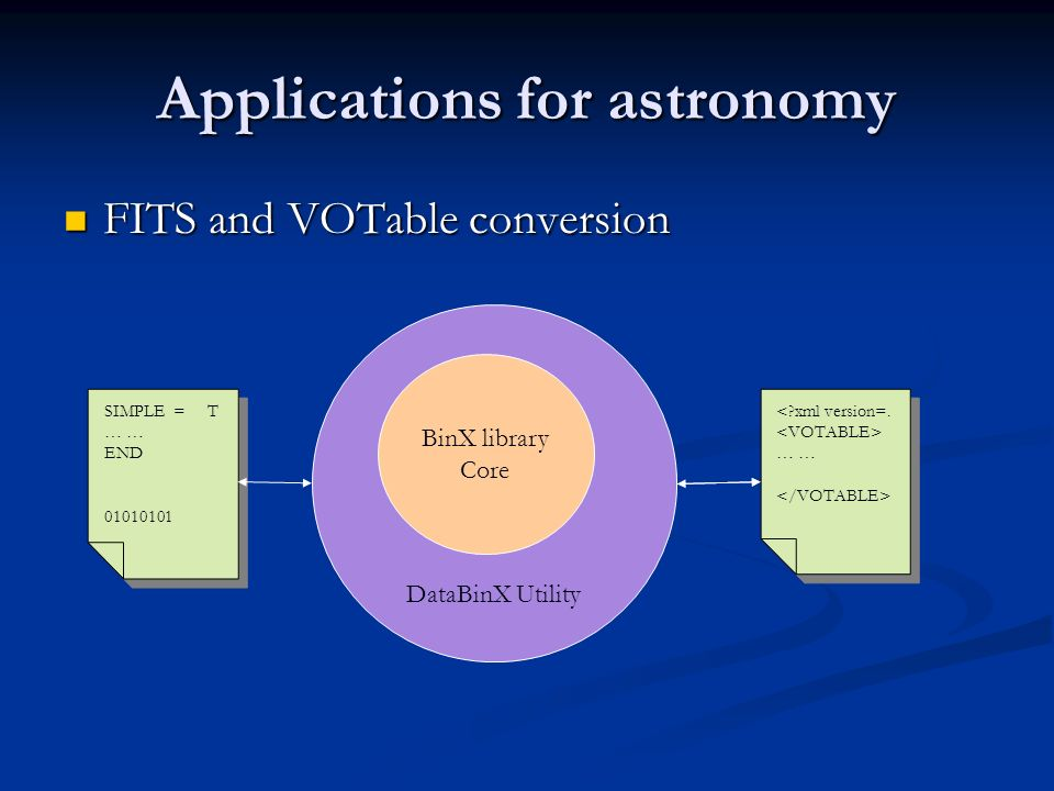 Applications for astronomy FITS and VOTable conversion FITS and VOTable conversion DataBinX Utility BinX library Core SIMPLE = T … END 01010101 SIMPLE = T … END 01010101 < xml version=.
