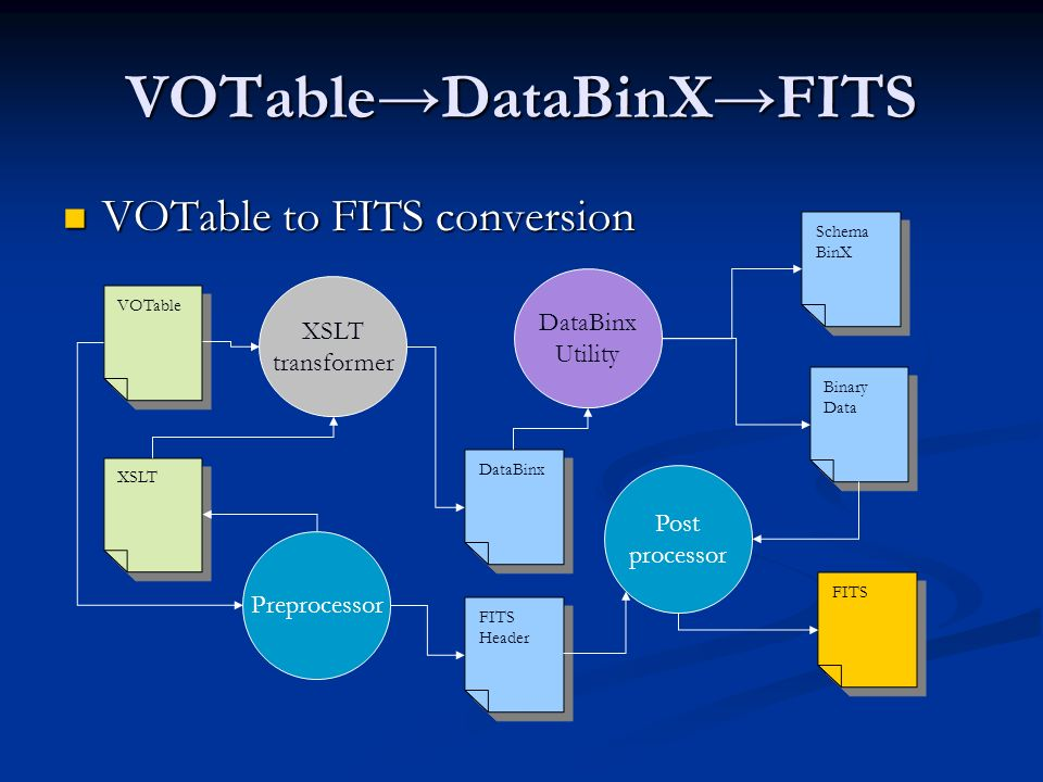 VOTableDataBinXFITS VOTable to FITS conversion VOTable to FITS conversion XSLT transformer VOTable XSLT Preprocessor DataBinx FITS Schema BinX Schema BinX DataBinx Utility Binary Data Binary Data Post processor FITS Header FITS Header