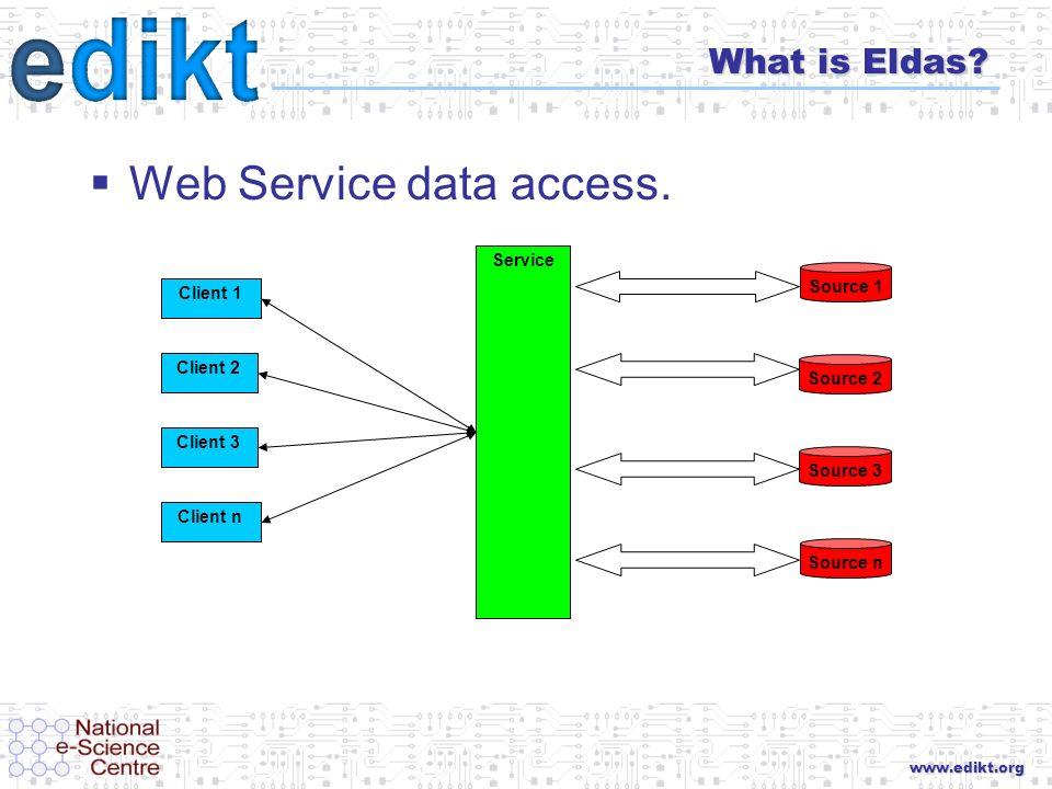 www.edikt.org What is Eldas. Web Service data access.