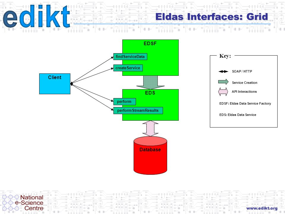 www.edikt.org Eldas Interfaces: Grid Key: SOAP / HTTP Service Creation API Interactions EDSF: Eldas Data Service Factory EDS: Eldas Data Service EDS D