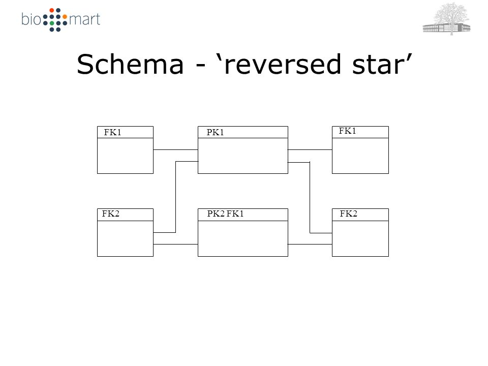 main1 PK1 2 PK2 PK1 FK2 dm FK2 dm FK1 FK2 dm FK1 FK2 PK1 FK1 FK2 PK2 FK1 Schema - reversed star