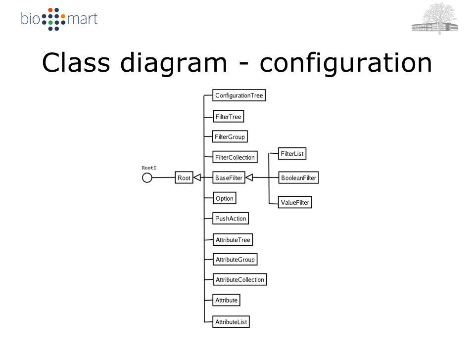 Class diagram - configuration