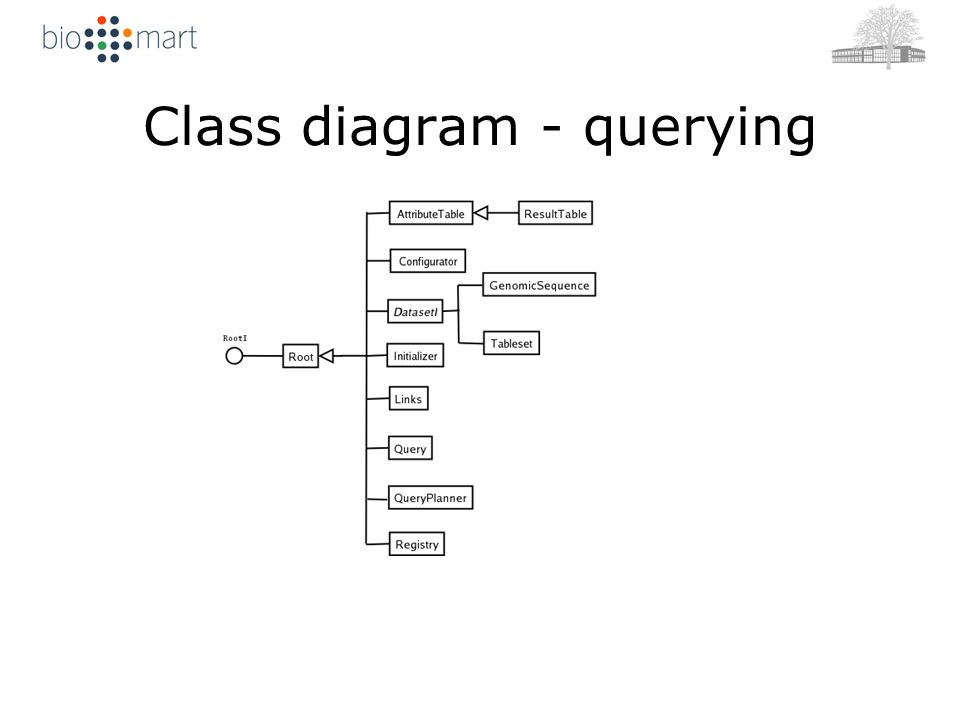 Class diagram - querying