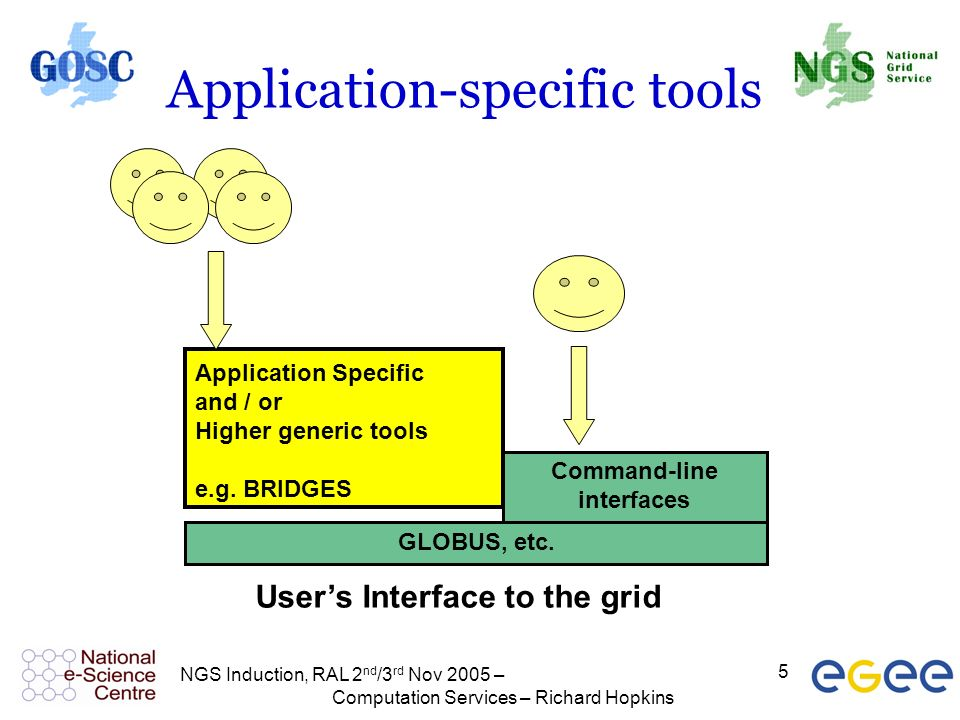 NGS Induction, RAL 2 nd /3 rd Nov 2005 – Computation Services – Richard Hopkins 5 Application-specific tools GLOBUS, etc. Command-line interfaces Appl