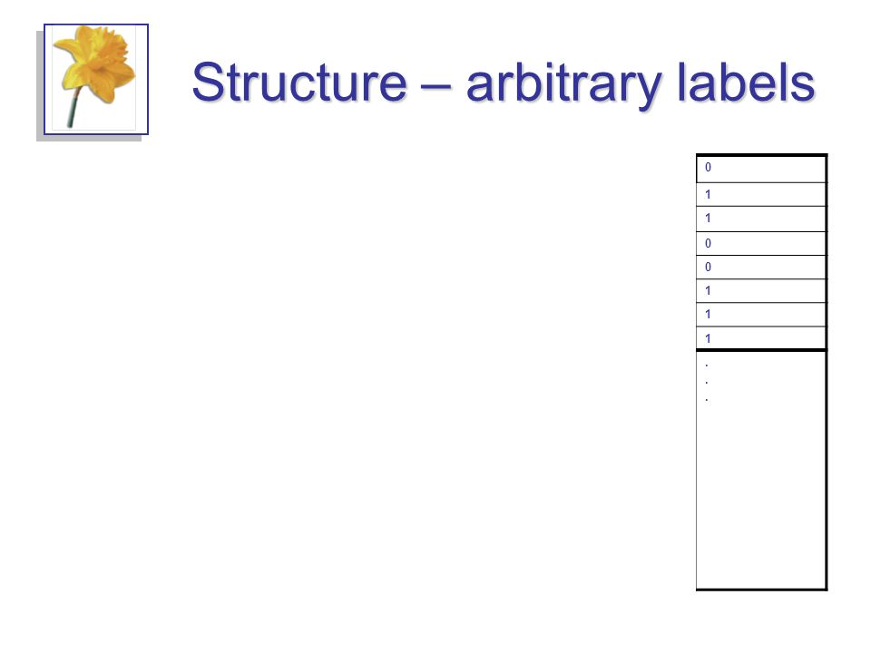 Structure – arbitrary labels fooSet fooPair foo bunchThings thing0 1 1 0 0 1 1 1 bunchThings............