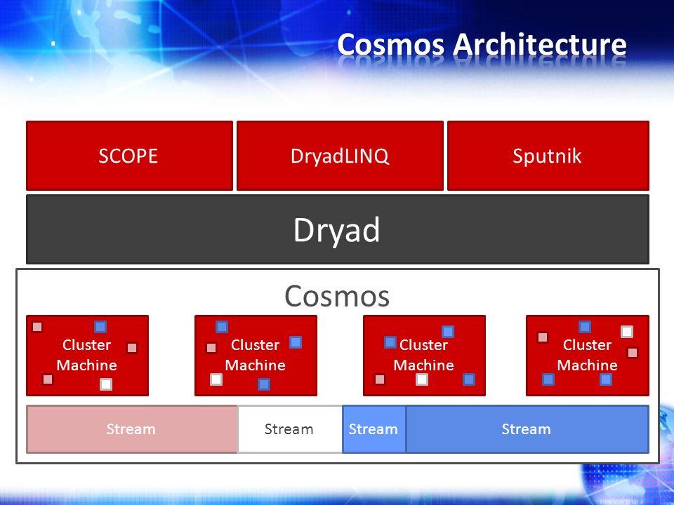 Cosmos Stream Cluster Machine Dryad SCOPEDryadLINQSputnik