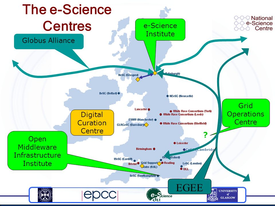 Globus Alliance CeSC (Cambridge) Digital Curation Centre e-Science Institute Open Middleware Infrastructure Institute Grid Operations Centre ? The e-S