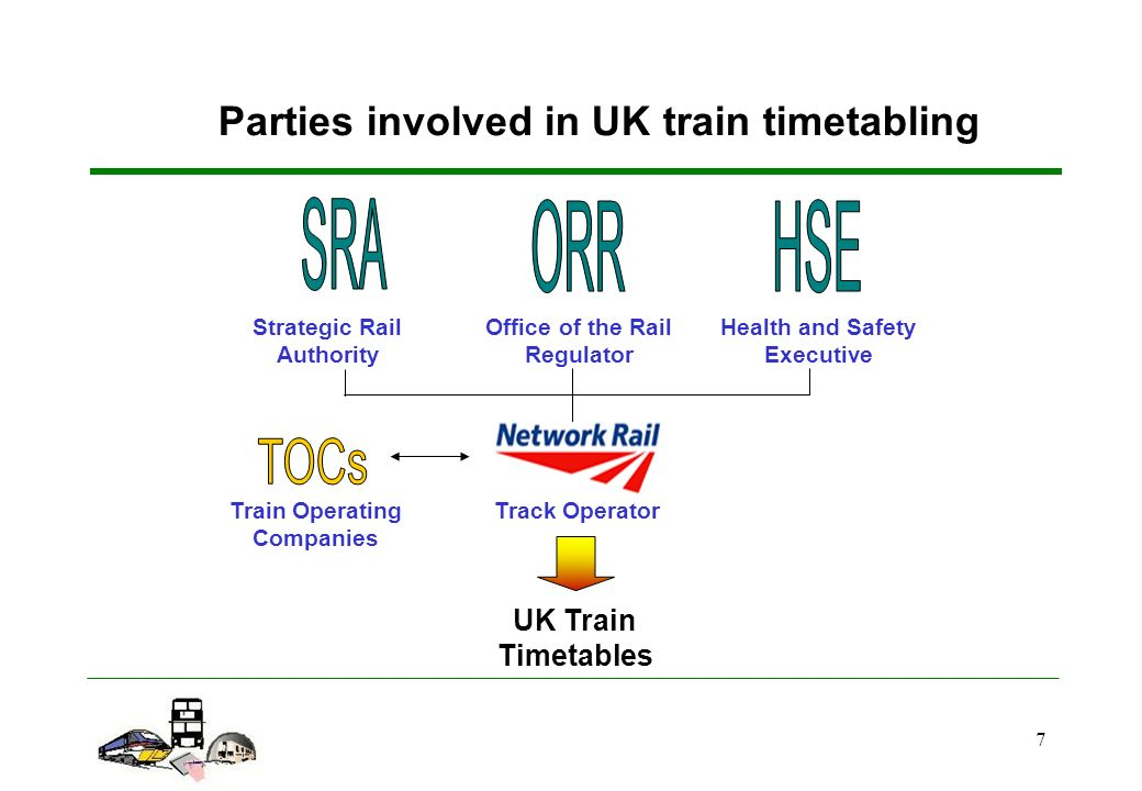 7 Track Operator UK Train Timetables Train Operating Companies Strategic Rail Authority Office of the Rail Regulator Health and Safety Executive Parties involved in UK train timetabling