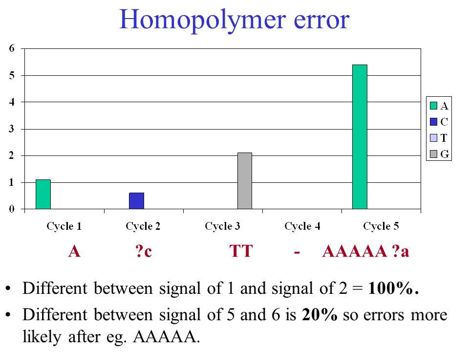 Homopolymer error Different between signal of 1 and signal of 2 = 100%. Different between signal of 5 and 6 is 20% so errors more likely after eg. AAA