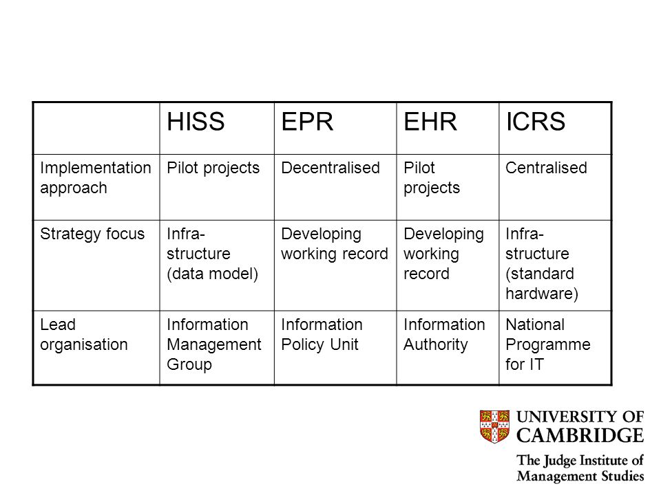HISSEPREHRICRS Implementation approach Pilot projectsDecentralisedPilot projects Centralised Strategy focusInfra- structure (data model) Developing working record Infra- structure (standard hardware) Lead organisation Information Management Group Information Policy Unit Information Authority National Programme for IT