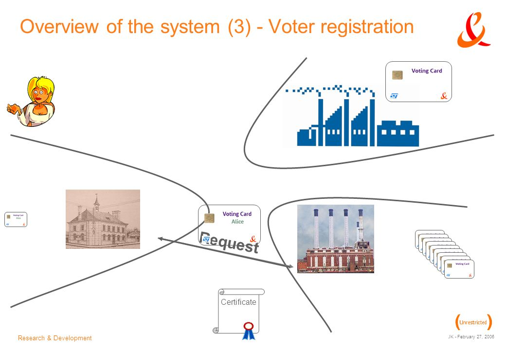 Research & Development Workshop on e-Voting and e-Government in the UK - February 27, 2006 + Overview of the system (4) - Voting phase +