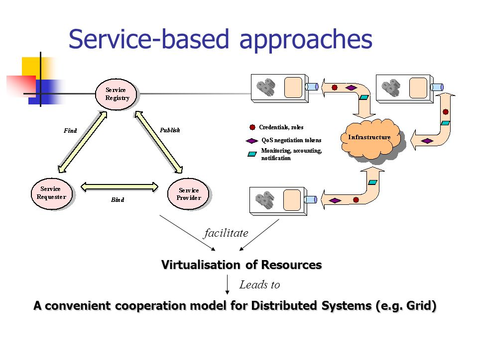 Service-based approaches Virtualisation of Resources A convenient cooperation model for Distributed Systems (e.g. Grid) facilitate Leads to