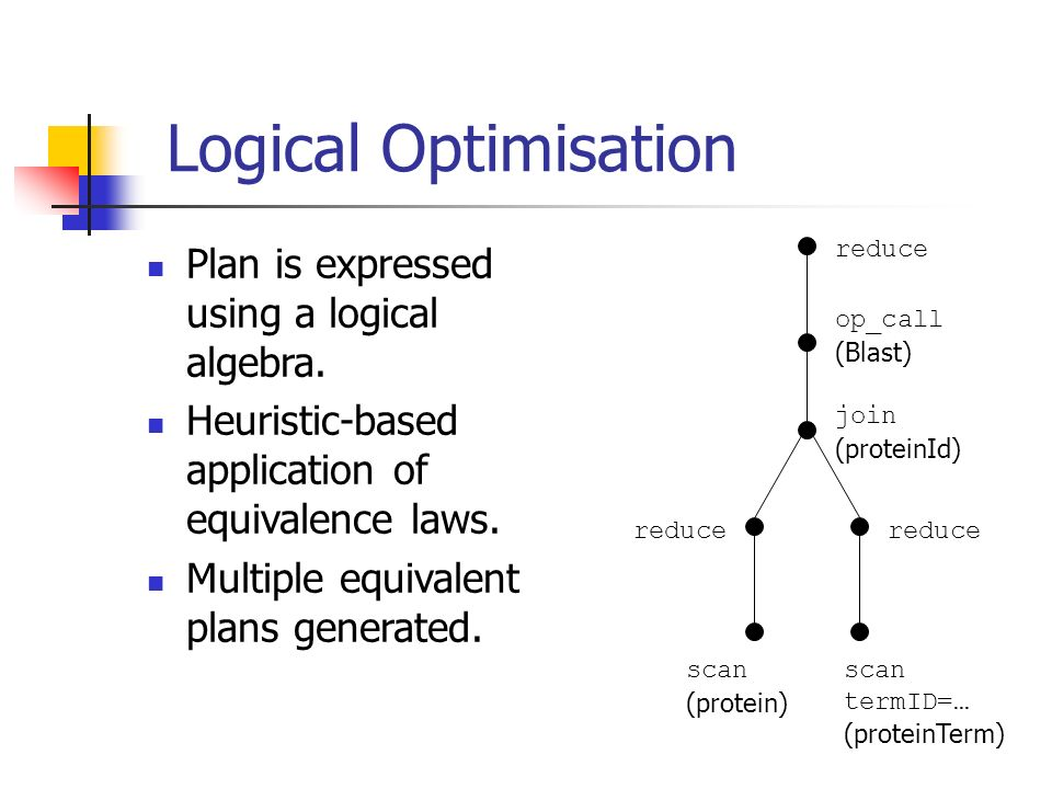 Plan is expressed using a logical algebra. Heuristic-based application of equivalence laws.