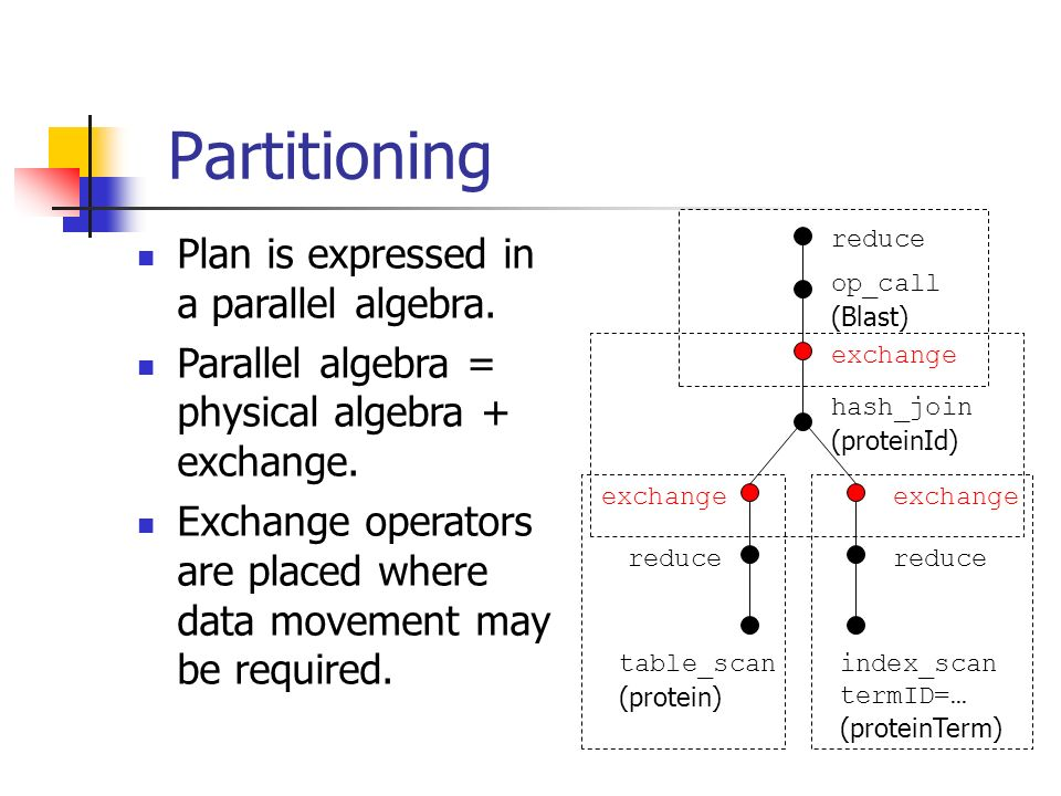 Partitioning Plan is expressed in a parallel algebra.