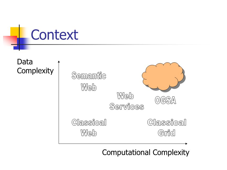 Context Computational Complexity Data Complexity