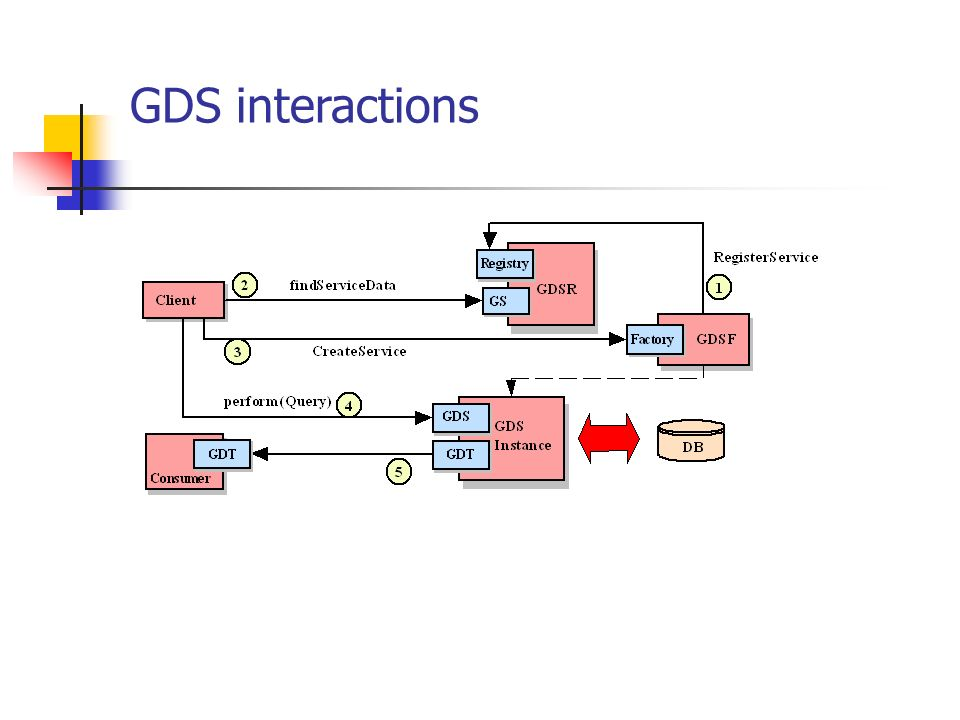 GDS interactions
