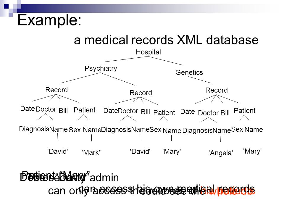 Example: a medical records XML database The security admin could see the whole db Hospital Patient Doctor Record Diagnosis Date Name Genetics Psychiatry Record Doctor Date Name Diagnosis Name Patient Name Record Doctor Date Diagnosis Name Patient Name David Mary Angela Mark Bill Sex Doctor David can only access the records of his patients Patient Mary can access his own medical records