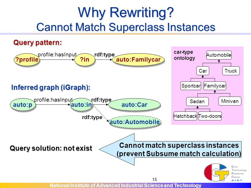 National Institute of Advanced Industrial Science and Technology 15 Why Rewriting.