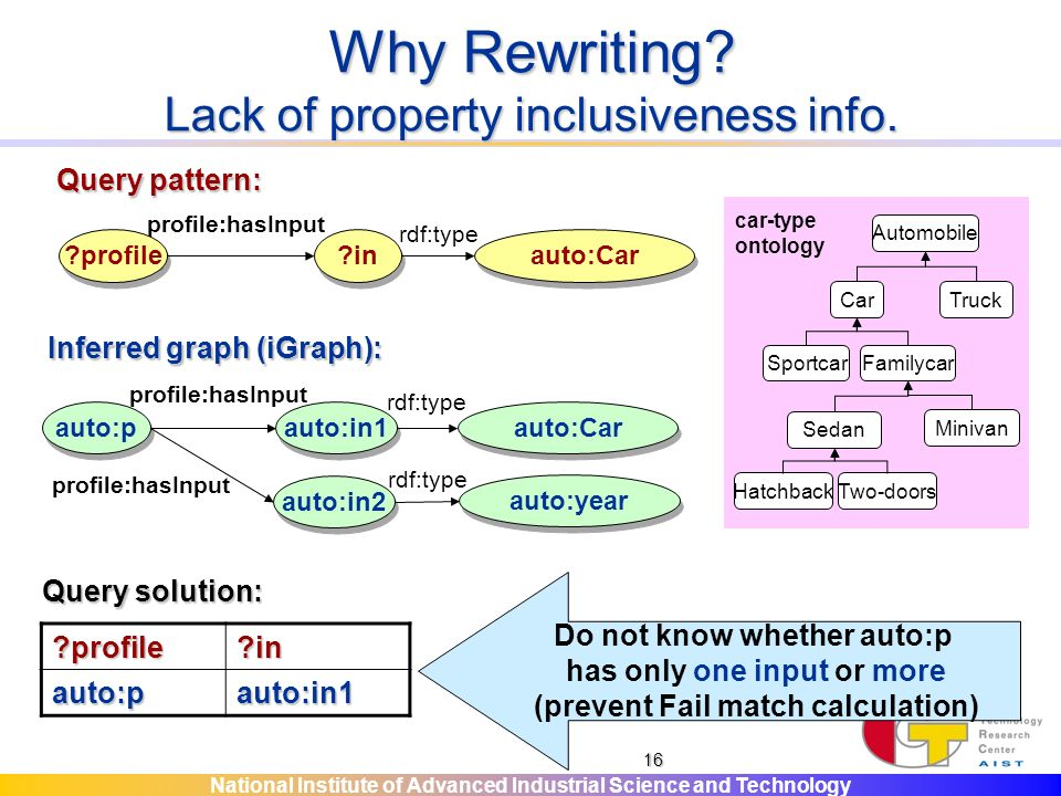 National Institute of Advanced Industrial Science and Technology 16 Why Rewriting.