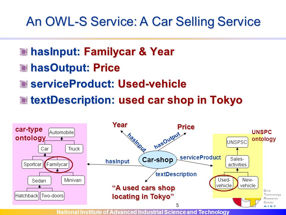 National Institute of Advanced Industrial Science and Technology 5 An OWL-S Service: A Car Selling Service hasInput: Familycar & Year hasOutput: Price serviceProduct: Used-vehicle textDescription: used car shop in Tokyo Car-shop hasInput Year Automobile CarTruck SportcarFamilycar Sedan Minivan HatchbackTwo-doors car-type ontology Price hasOutput UNSPSC Sales- activities Used- vehicle New- vehicle serviceProduct UNSPC ontology A used cars shop locating in Tokyo textDescription