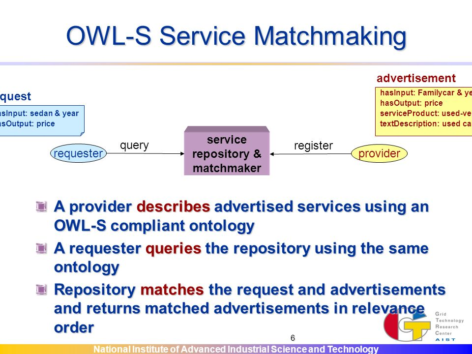 National Institute of Advanced Industrial Science and Technology 6 OWL-S Service Matchmaking service repository & matchmaker provider register requester query A provider describes advertised services using an OWL-S compliant ontology A requester queries the repository using the same ontology Repository matches the request and advertisements and returns matched advertisements in relevance order hasInput: sedan & year hasOutput: price request hasInput: Familycar & year hasOutput: price serviceProduct: used-vehicle textDescription: used car shop in Tokyo advertisement