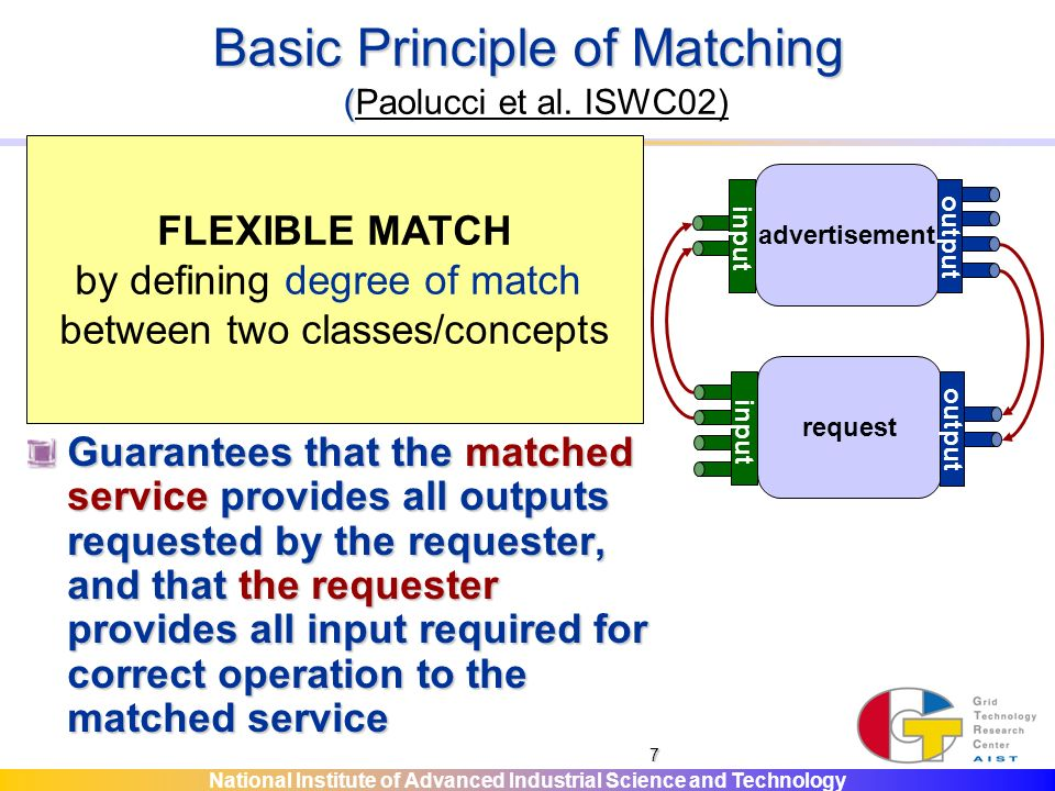 National Institute of Advanced Industrial Science and Technology 7 Basic Principle of Matching ( Basic Principle of Matching (Paolucci et al.