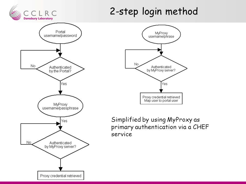 2-step login method Simplified by using MyProxy as primary authentication via a CHEF service