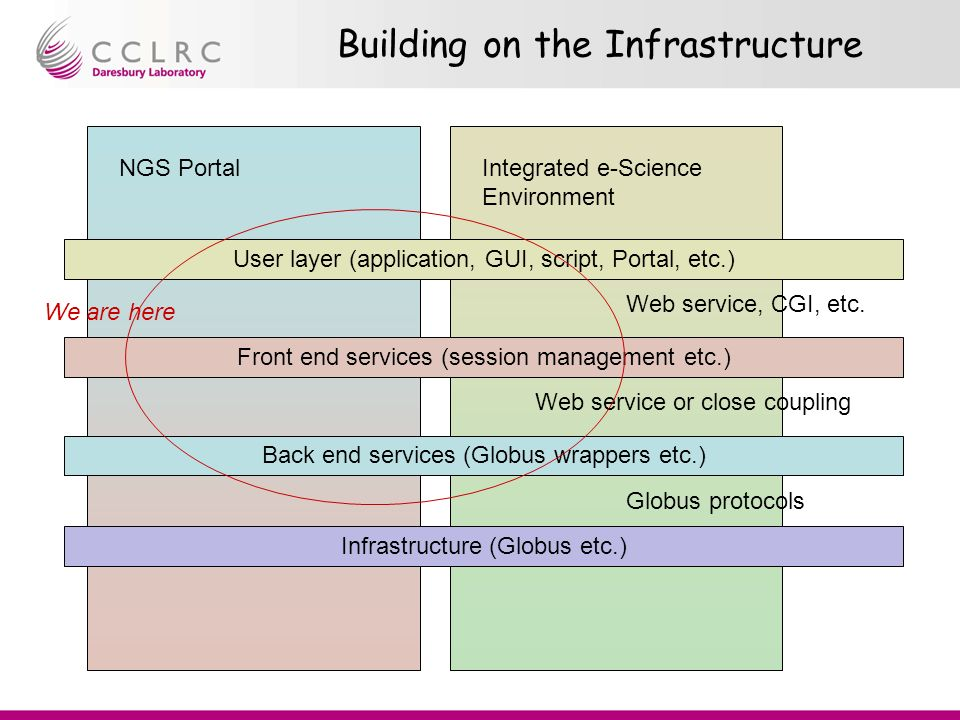 Building on the Infrastructure Infrastructure (Globus etc.) Back end services (Globus wrappers etc.) Front end services (session management etc.) User layer (application, GUI, script, Portal, etc.) Web service, CGI, etc.