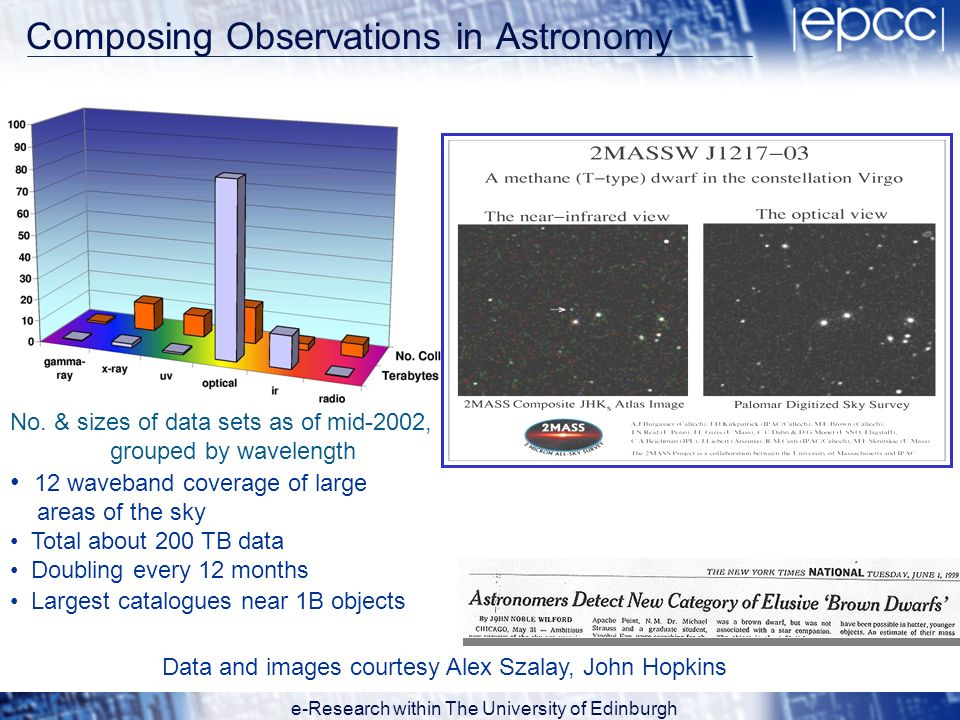 e-Research within The University of Edinburgh Composing Observations in Astronomy No. & sizes of data sets as of mid-2002, grouped by wavelength 12 wa