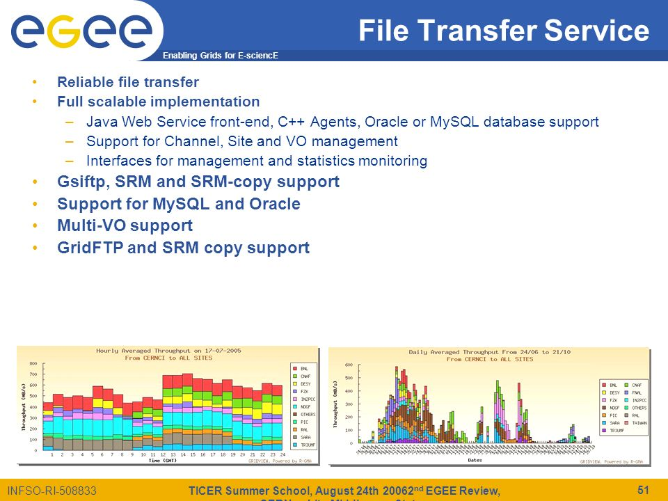 Enabling Grids for E-sciencE INFSO-RI-508833 TICER Summer School, August 24th 20062 nd EGEE Review, CERN - gLite Middleware Status 51 File Transfer Service Reliable file transfer Full scalable implementation –Java Web Service front-end, C++ Agents, Oracle or MySQL database support –Support for Channel, Site and VO management –Interfaces for management and statistics monitoring Gsiftp, SRM and SRM-copy support Support for MySQL and Oracle Multi-VO support GridFTP and SRM copy support