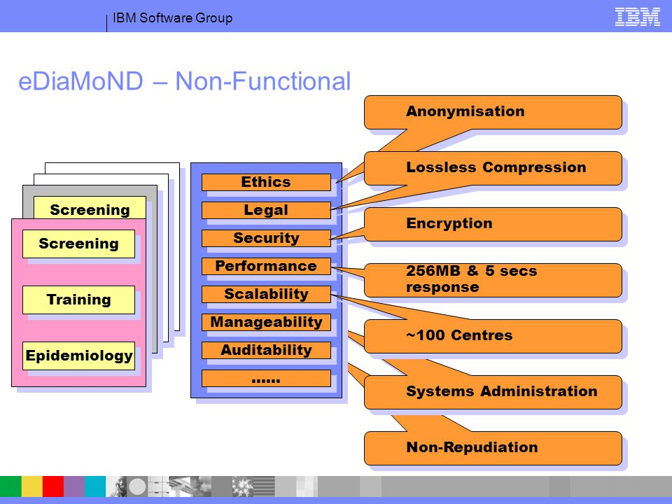 IBM Software Group Non-Repudiation Systems Administration Epidemiology Teaching Diagnosis Screening Epidemiology Teaching Diagnosis Screening eDiaMoND – Non-Functional Grid Ethics Legal Security Performance Manageability …… Scalability Auditability Epidemiology Teaching Diagnosis Screening Epidemiology Training Screening Anonymisation 256MB & 5 secs response Lossless Compression Encryption ~100 Centres