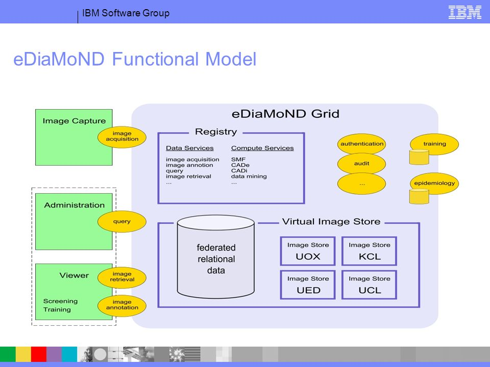 IBM Software Group eDiaMoND Functional Model