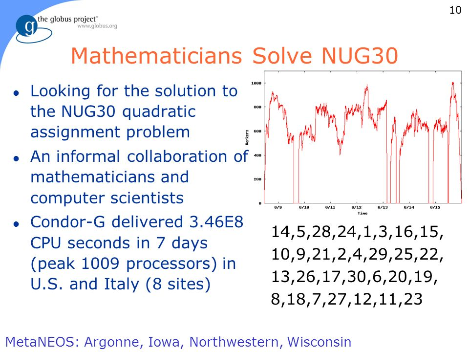 10 foster@mcs.anl.gov ARGONNE CHICAGO Mathematicians Solve NUG30 l Looking for the solution to the NUG30 quadratic assignment problem l An informal collaboration of mathematicians and computer scientists l Condor-G delivered 3.46E8 CPU seconds in 7 days (peak 1009 processors) in U.S.