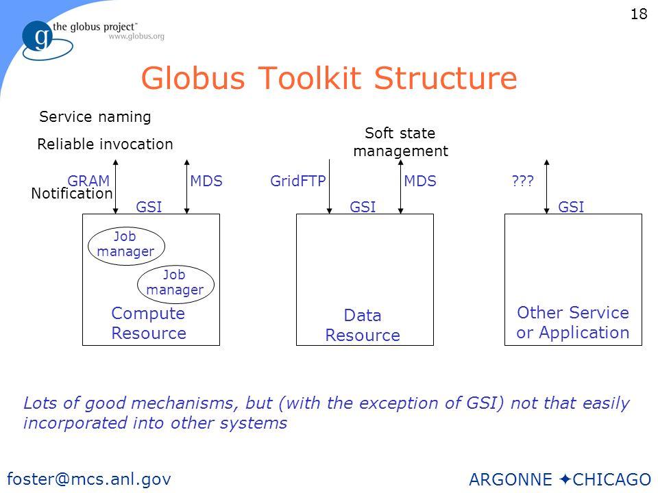 18 foster@mcs.anl.gov ARGONNE CHICAGO Globus Toolkit Structure GRAMMDS GSI GridFTPMDS GSI .