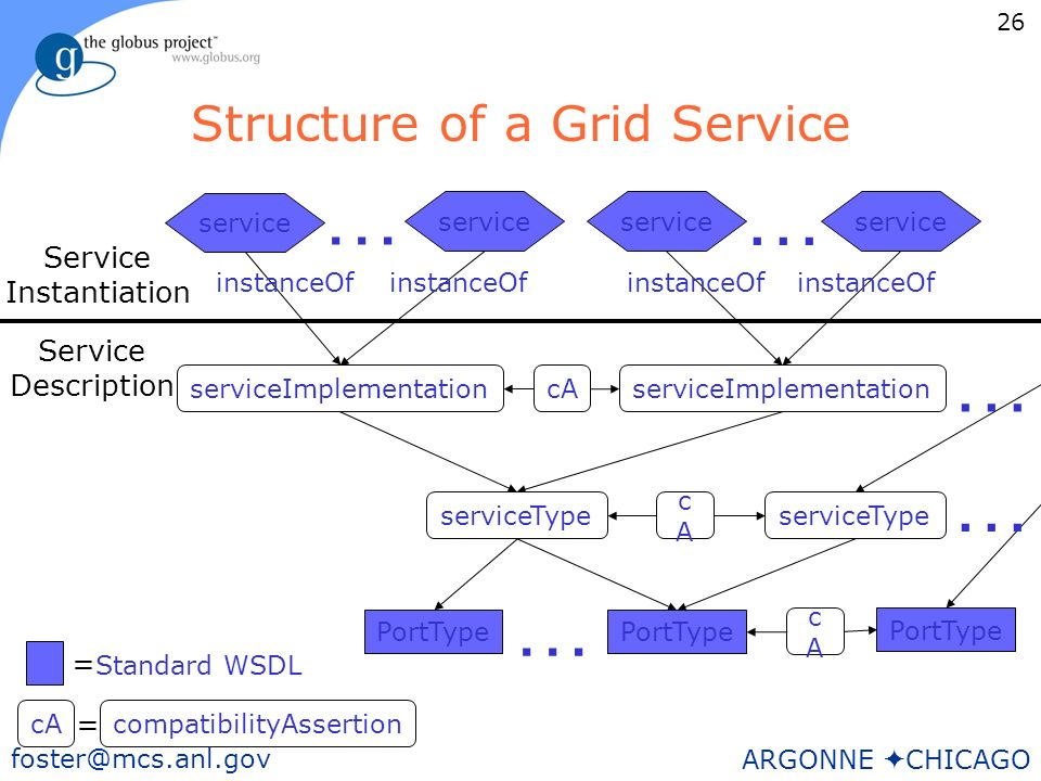 26 foster@mcs.anl.gov ARGONNE CHICAGO Structure of a Grid Service service PortType service Standard WSDL … … … Service Description Service Instantiation PortType serviceImplementation … = serviceType … cA cAcA compatibilityAssertion = cAcA instanceOf